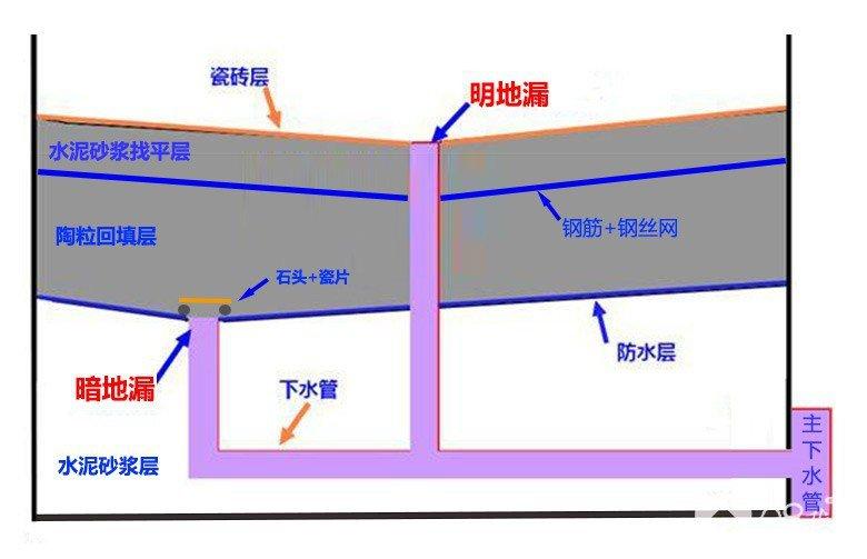 二次排水示意.jpg