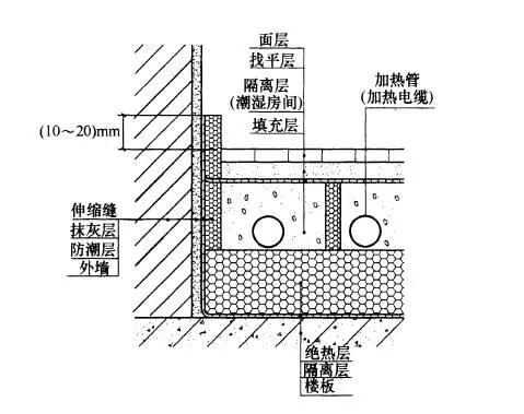 卫生间地暖结构示意图.png