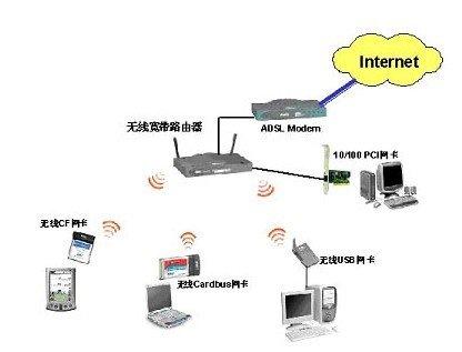 家庭宽带无线连接.jpg