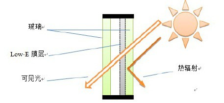 14  LOW-E玻璃示意图.jpg